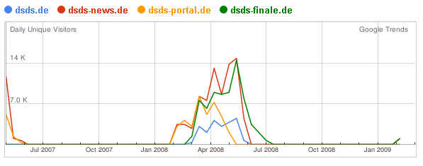 google-trends-dsds-2009